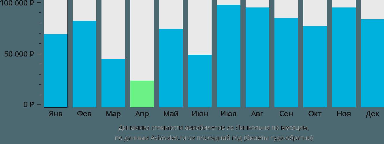 Динамика стоимости авиабилетов из Линкольна по месяцам