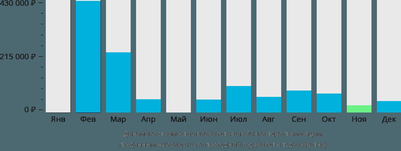 Динамика стоимости авиабилетов из Ланкастера по месяцам