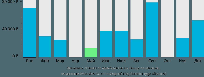 Динамика стоимости авиабилетов из Линца по месяцам