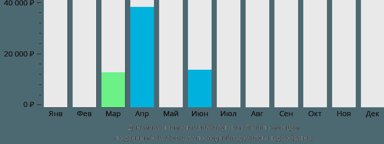 Динамика стоимости авиабилетов из Лохи по месяцам