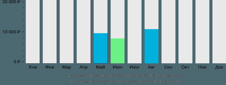 Динамика стоимости авиабилетов из Лохи в Кито по месяцам