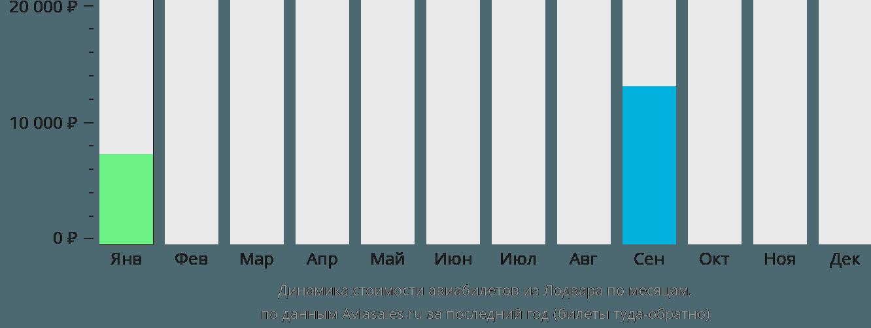 Динамика стоимости авиабилетов из Лодвара по месяцам