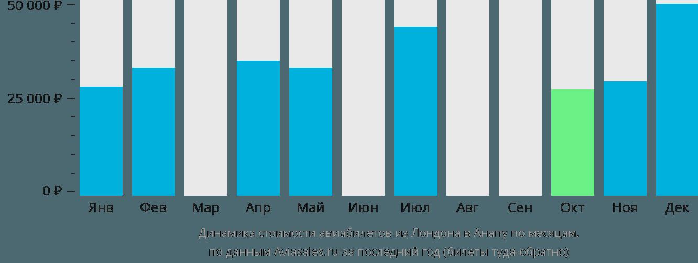Динамика стоимости авиабилетов из Лондона в Анапу по месяцам