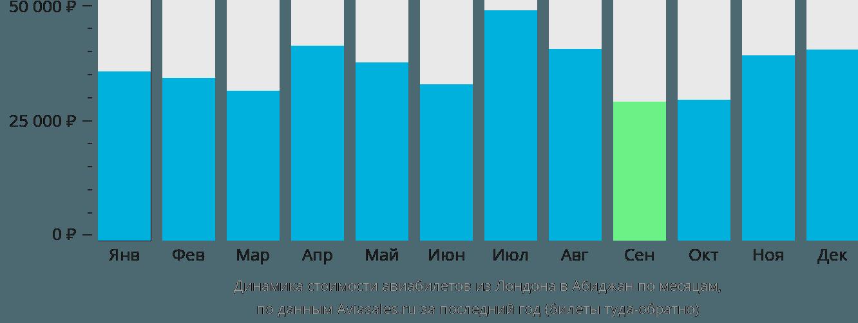 Динамика стоимости авиабилетов из Лондона в Абиджан по месяцам