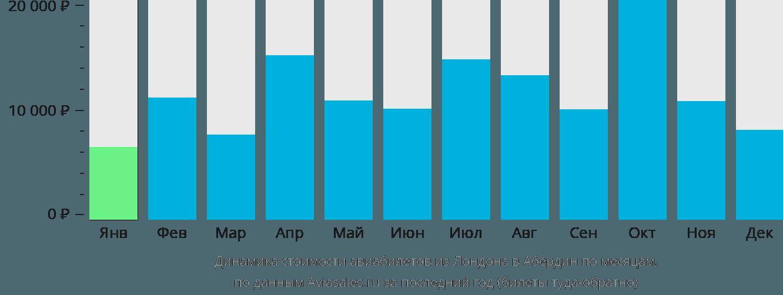 Динамика стоимости авиабилетов из Лондона в Абердин по месяцам