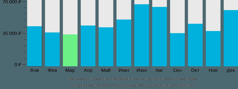 Динамика стоимости авиабилетов из Лондона в Аккру по месяцам
