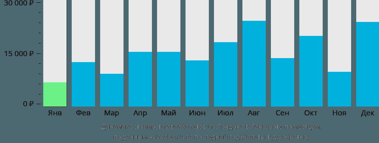 Динамика стоимости авиабилетов из Лондона в Лансароте по месяцам