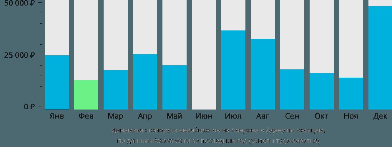 Динамика стоимости авиабилетов из Лондона в Адану по месяцам