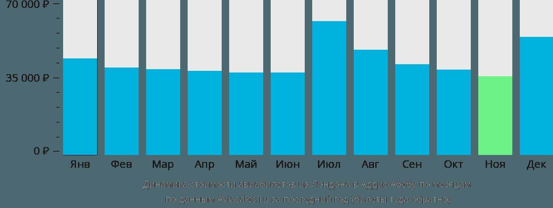 Динамика стоимости авиабилетов из Лондона в Аддис-Абебу по месяцам
