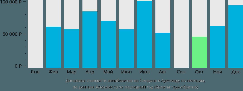 Динамика стоимости авиабилетов из Лондона в Аделаиду по месяцам