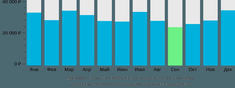 Динамика стоимости авиабилетов из Лондона в Сочи  по месяцам