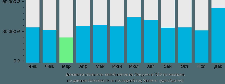 Динамика стоимости авиабилетов из Лондона в ОАЭ по месяцам