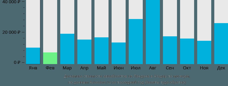 Динамика стоимости авиабилетов из Лондона в Агадир по месяцам