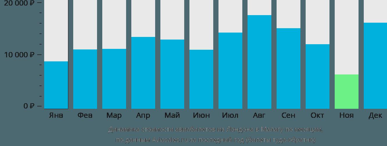 Динамика стоимости авиабилетов из Лондона в Малагу по месяцам