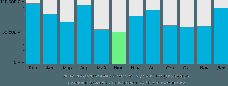 Динамика стоимости авиабилетов из Лондона в Окленд по месяцам