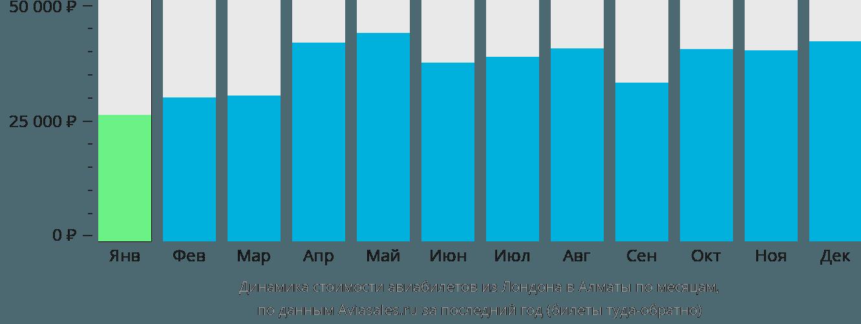 Динамика стоимости авиабилетов из Лондона в Алматы по месяцам