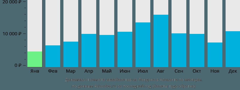 Динамика стоимости авиабилетов из Лондона в Аликанте по месяцам