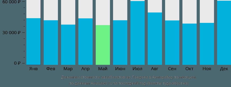 Динамика стоимости авиабилетов из Лондона в Ахмадабад по месяцам