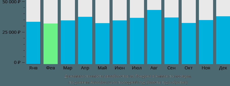 Динамика стоимости авиабилетов из Лондона в Амман по месяцам