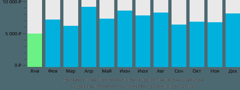 Динамика стоимости авиабилетов из Лондона в Амстердам по месяцам