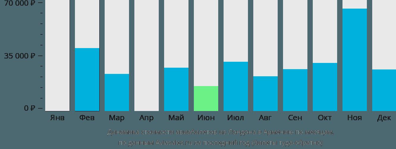 Динамика стоимости авиабилетов из Лондона в Армению по месяцам