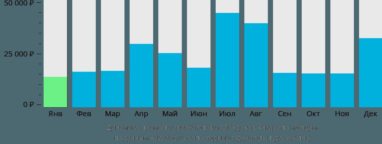 Динамика стоимости авиабилетов из Лондона в Анкару по месяцам