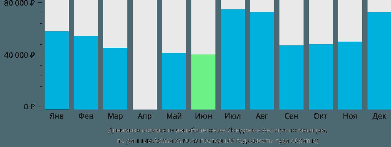 Динамика стоимости авиабилетов из Лондона в Антигуа по месяцам