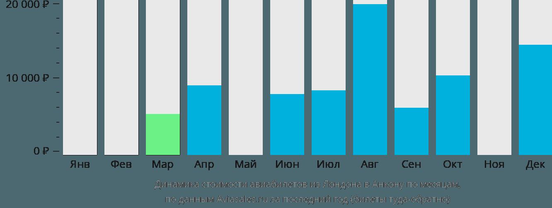 Динамика стоимости авиабилетов из Лондона в Анкону по месяцам