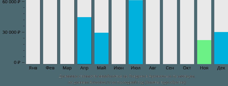 Динамика стоимости авиабилетов из Лондона в Архангельск по месяцам