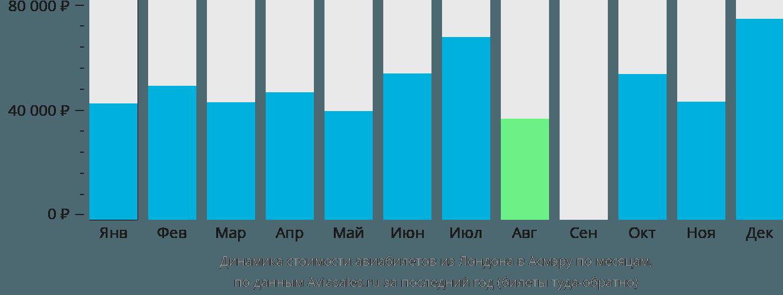 Динамика стоимости авиабилетов из Лондона в Асмэру по месяцам
