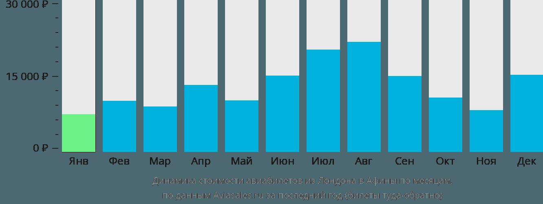Динамика стоимости авиабилетов из Лондона в Афины по месяцам