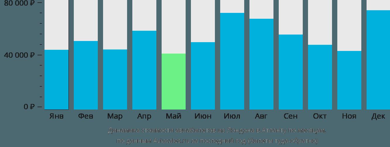 Динамика стоимости авиабилетов из Лондона в Атланту по месяцам