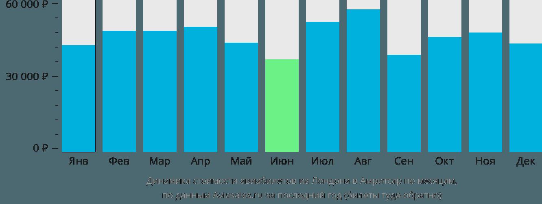 Динамика стоимости авиабилетов из Лондона в Амритсар по месяцам