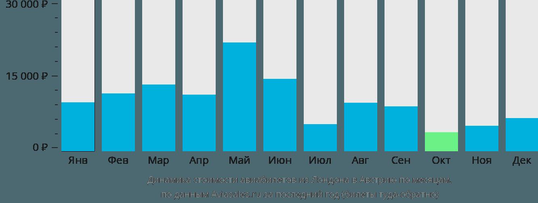 Динамика стоимости авиабилетов из Лондона в Австрию по месяцам