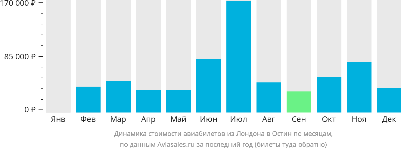 Динамика стоимости авиабилетов из Лондона в Остин по месяцам