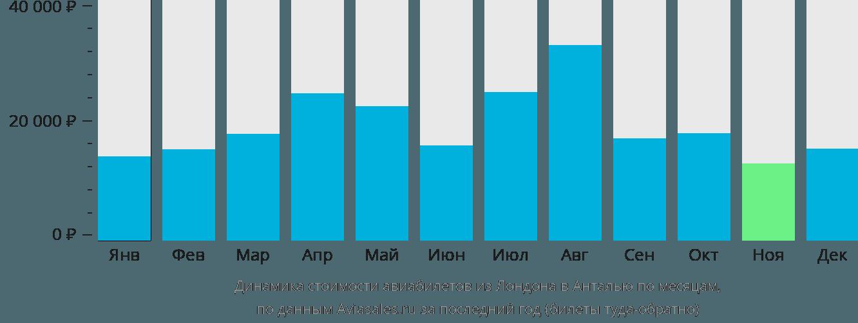 Динамика стоимости авиабилетов из Лондона в Анталью по месяцам