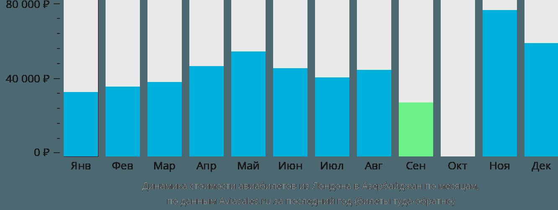 Динамика стоимости авиабилетов из Лондона в Азербайджан по месяцам