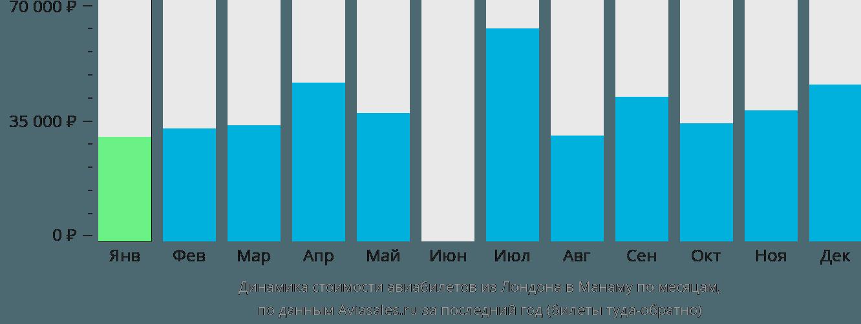 Динамика стоимости авиабилетов из Лондона в Манаму по месяцам