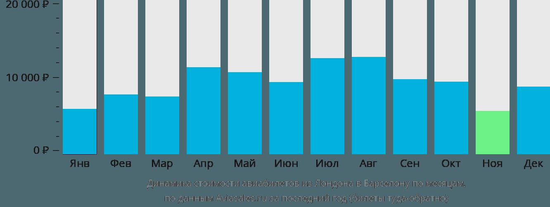 Динамика стоимости авиабилетов из Лондона в Барселону по месяцам