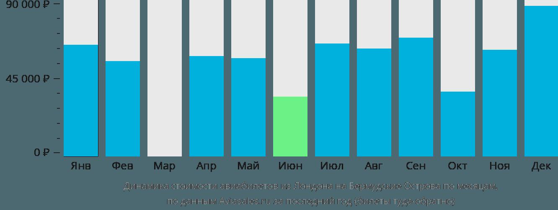 Динамика стоимости авиабилетов из Лондона на Бермудские Острова по месяцам