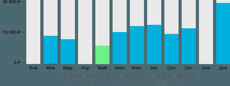 Динамика стоимости авиабилетов из Лондона в Бриндизи по месяцам
