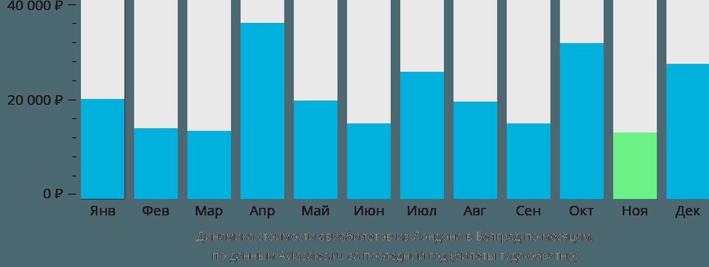 Динамика стоимости авиабилетов из Лондона в Белград по месяцам