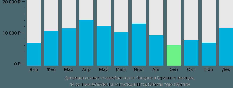 Динамика стоимости авиабилетов из Лондона в Берлин по месяцам