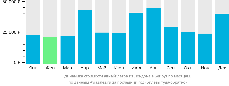 Динамика стоимости авиабилетов из Лондона в Бейрут по месяцам