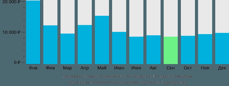 Динамика стоимости авиабилетов из Лондона в Бельгию по месяцам
