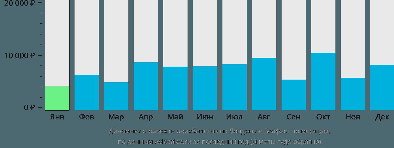 Динамика стоимости авиабилетов из Лондона в Белфаст по месяцам