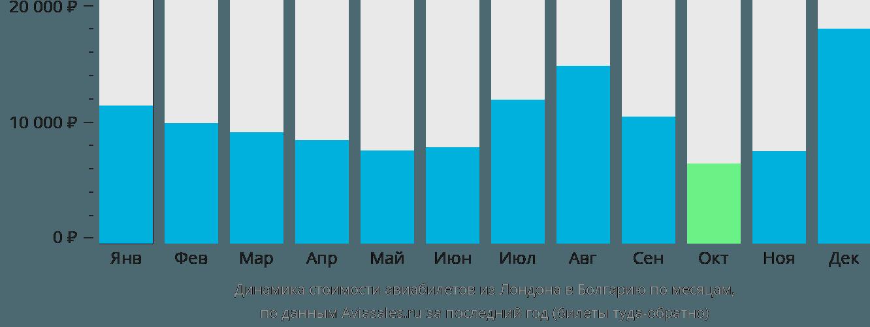 Динамика стоимости авиабилетов из Лондона в Болгарию по месяцам