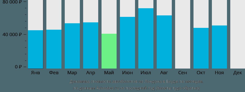 Динамика стоимости авиабилетов из Лондона в Бхудж по месяцам