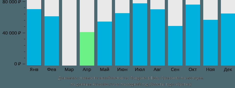 Динамика стоимости авиабилетов из Лондона в Белу-Оризонти по месяцам