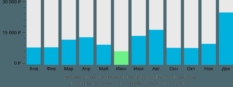 Динамика стоимости авиабилетов из Лондона в Бильбао по месяцам